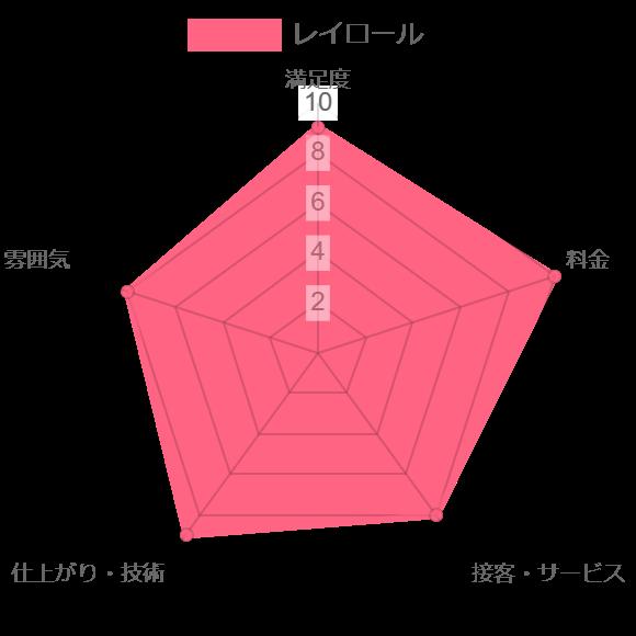 レイロール(RAYROLE)評価chart