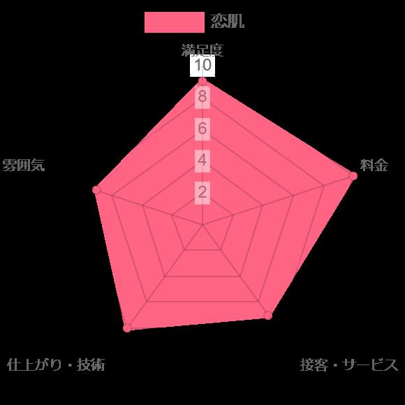 恋肌評価chart