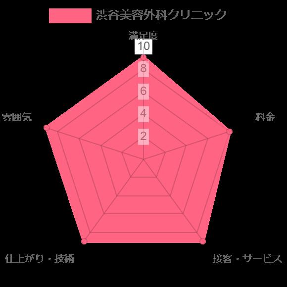 渋谷美容外科クリニック評価chart