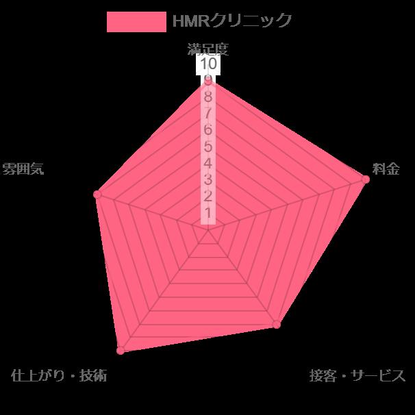 エミナルクリニック評価chart