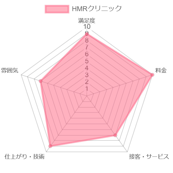 HMRクリニック評価chart