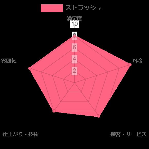 ストラッシュ評価chart